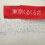 【活動報告】15年前のキューバー登場(第13回東京くるくる会 in 大田区民プラザ)