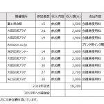 2018年東京くるくる会総括